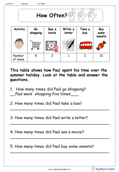 How Often? Reading Comprehension Worksheet – English Treasure Trove